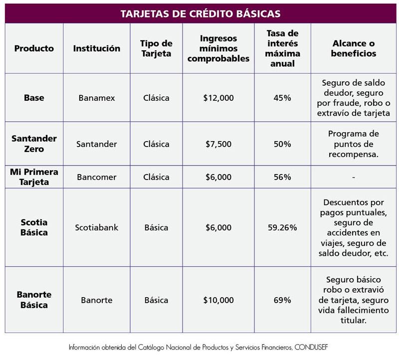 tabla basicas